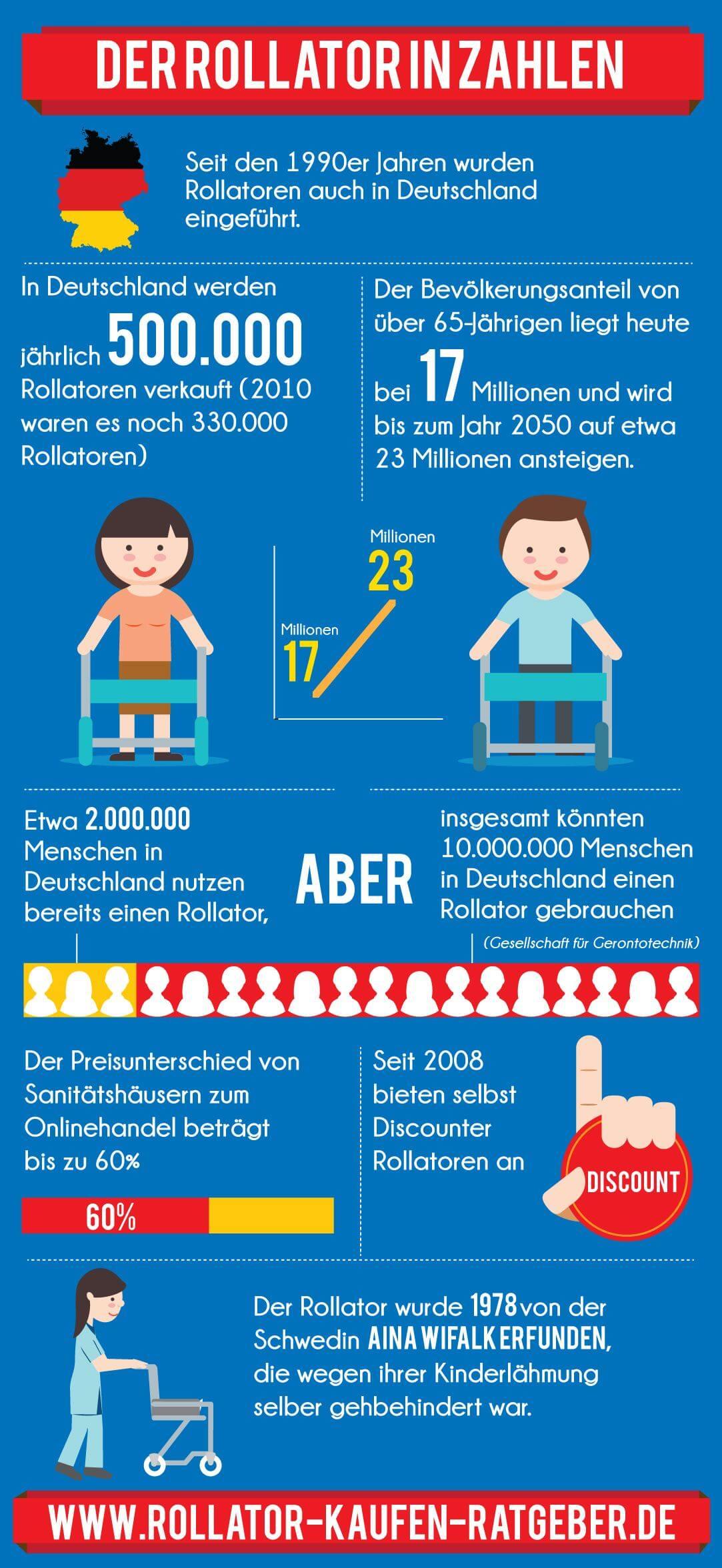 Infografik Rollator Zahlen